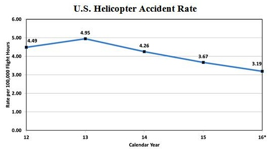 U.S. Helicopter Accident Rate